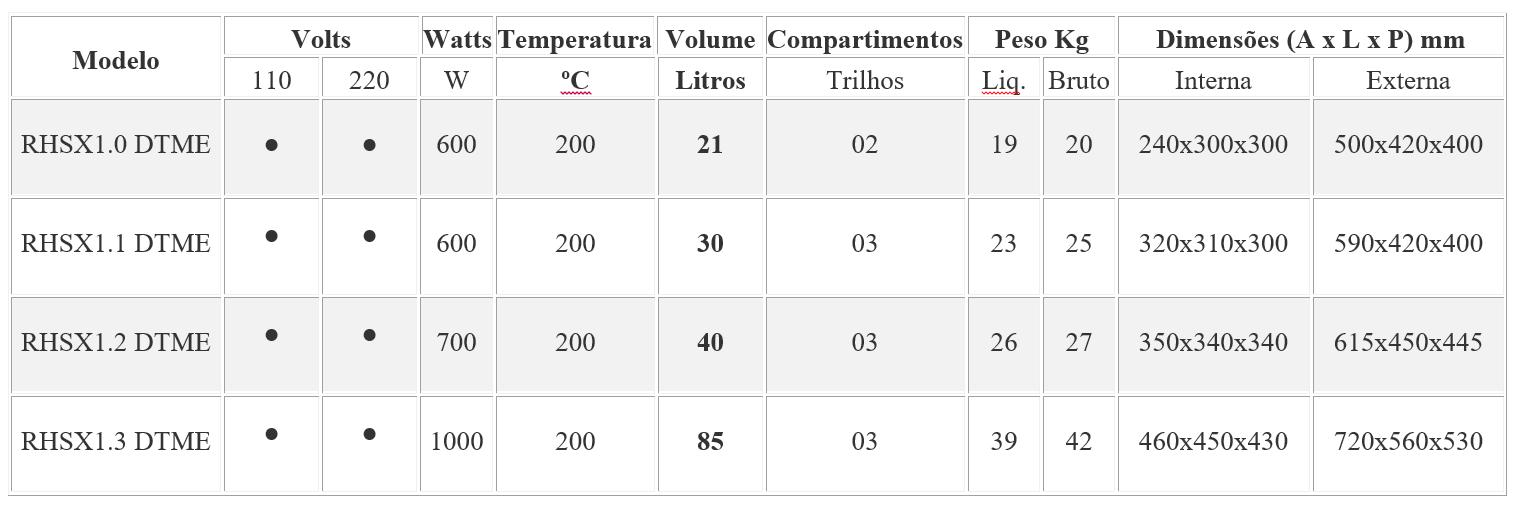 RHOMOS (ESTUFA DE ESTERILIZAÇÃO E SECAGEM - DIGITAL TIMER MICRO PROCESSADAS)